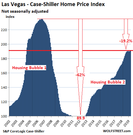 8e004 US Housing Case Shiller Las Vegas 2019 06 25 The Most Splendid Housing Bubbles in America: First Year Over Year Drops Since Housing Bust 1