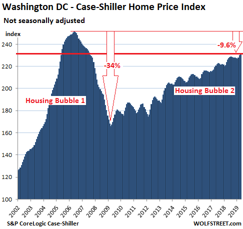 8e004 US Housing Case Shiller Wash DC 2019 06 25 The Most Splendid Housing Bubbles in America: First Year Over Year Drops Since Housing Bust 1