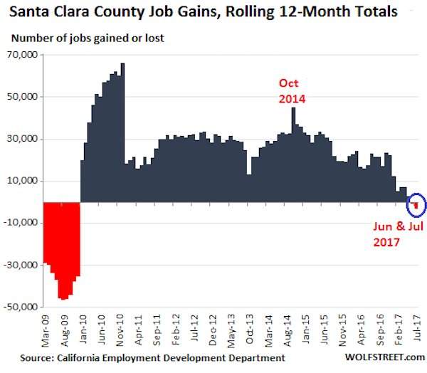 9218e us jobs ba santa clara county employment growth 2017 07 An indicator of future home sales in San Francisco is plunging