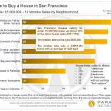 93367 square gallery thumb Study: The income needed to buy a home in the Bay Area has doubled in five years