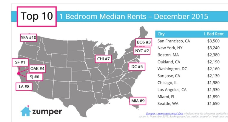 95491 1 SFs November median 1 BR rent goes down almost 5 percent