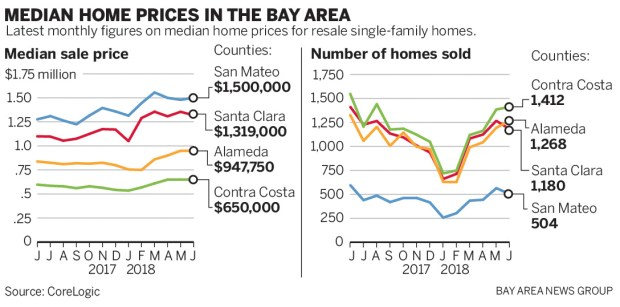 960e9 SJM L HOMES 0726 901 Bay Area home prices keep climbing, but sales slow