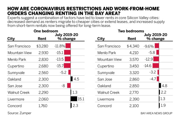 974a4 SJM L MOVE 0712 90 01 Coronavirus: Bay Area rents drop, but it's not just the pandemic