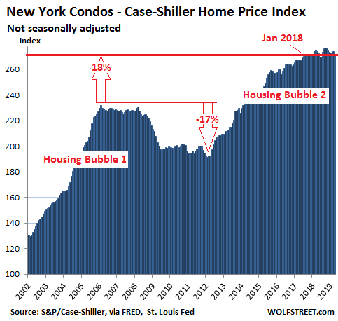 9be58 US Housing Case Shiller New York condos 2019 06 25 1 The Most Splendid Housing Bubbles in America: First Year Over Year Drops Since Housing Bust 1
