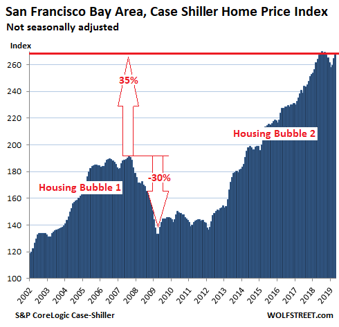 9be58 US Housing Case Shiller San Francisco Bay Area 2019 06 25 The Most Splendid Housing Bubbles in America: First Year Over Year Drops Since Housing Bust 1