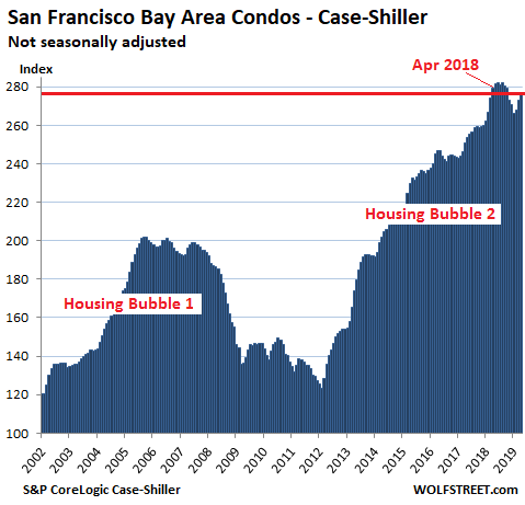 9be58 US Housing Case Shiller San Francisco Bay Area Condos 2019 06 25 The Most Splendid Housing Bubbles in America: First Year Over Year Drops Since Housing Bust 1