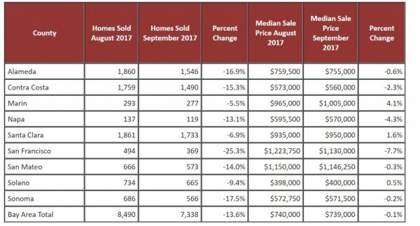 9f7ac table2monthovermonth 600x323 Bay Area sees slowest September for real estate in three years