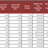 9f7ac thumbs table1 Bay Area sees slowest September for real estate in three years