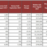 9f7ac thumbs table2monthovermonth Bay Area sees slowest September for real estate in three years