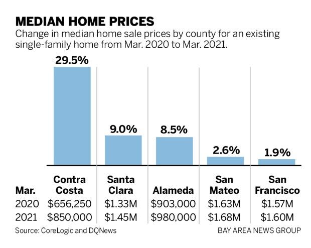 a13a3 SJM L HOMES 0508 90 01 Bay Area home prices surge past $1 million