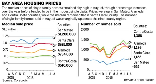 a656b housing chart 092116 01 Are buyers gaining upper hand in Bay Area real estate market?