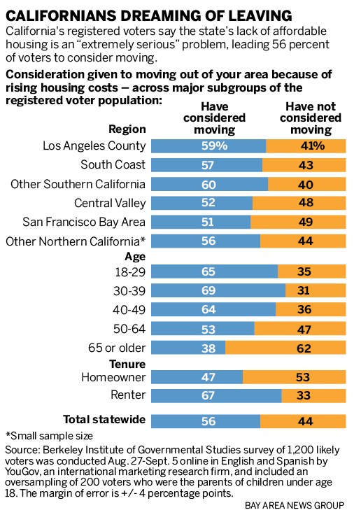 a6fb9 sjm l housepoll 0919 90 Housing woes spur Bay Area residents to ponder exodus from costly region, poll says