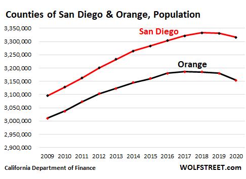 a7376 US California population 2021 05 09 San Diego Orange  OK, California Housing Market: First Ever Population Decline Meets Biggest Home Construction Boom since 2008