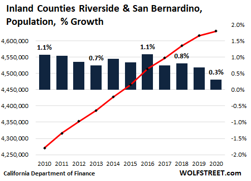 a7376 US California population 2021 05 09 riverside san bernardino  OK, California Housing Market: First Ever Population Decline Meets Biggest Home Construction Boom since 2008