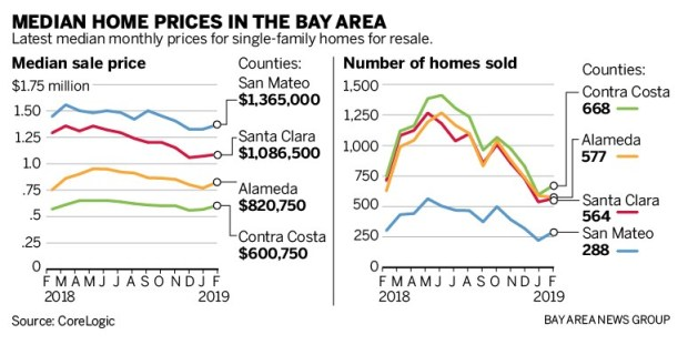 a7476 SJM L HOMES 0328 90 02 Housing prices drop in tech heavy Bay Area counties
