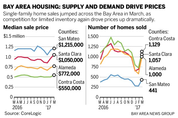 aadf0 housing 042817 01 Bay Area home sales jumped in March, as prices climbed for the 60th straight month
