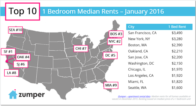 ae437 screen%2520shot%25202016 01 10%2520at%25207.17.17%2520am San Francisco office rent is more expensive than Manhattans for the first ...