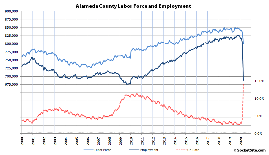 b3299 Alameda County Employment 04 20 Bay Area Unemployment Hits 13 Percent, Labor Force Shrinks