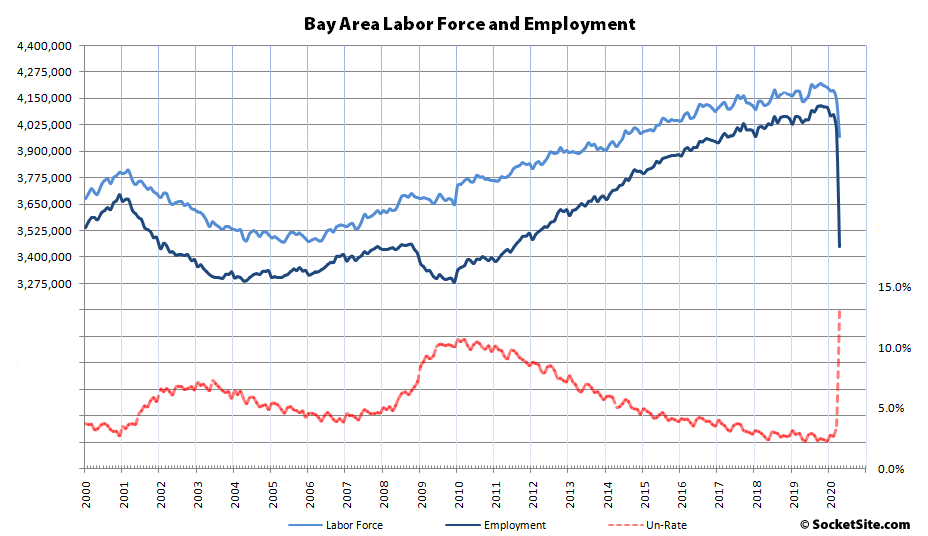 b3299 Bay Area Labor Force and Employment 04 20 Bay Area Unemployment Hits 13 Percent, Labor Force Shrinks