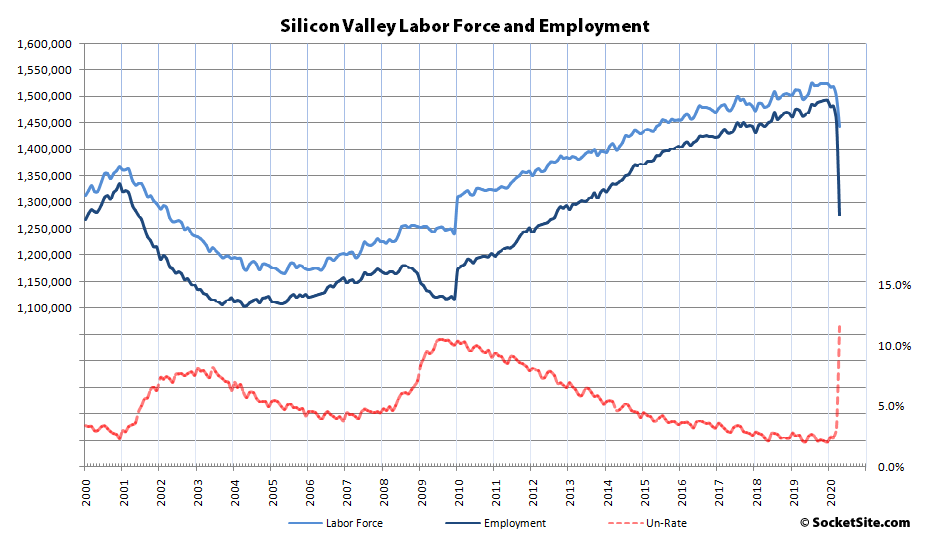 b3299 Silicon Valley Employment 04 20 Bay Area Unemployment Hits 13 Percent, Labor Force Shrinks