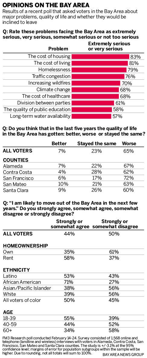 b46e5 SJM L POLL 0324 91 Is the Bay Area pushing people to the breaking point?