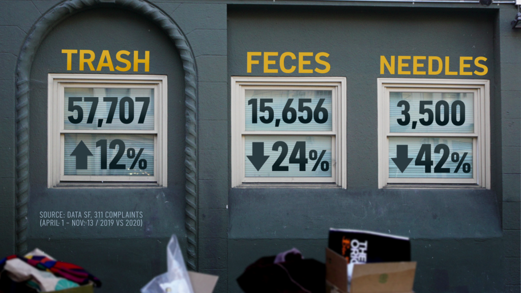 b4ac1 vlcsnap 2020 11 24 14h53m09s508 Feces Complaints in San Francisco Drop to Lowest Level in 3 Years Amid Pandemic