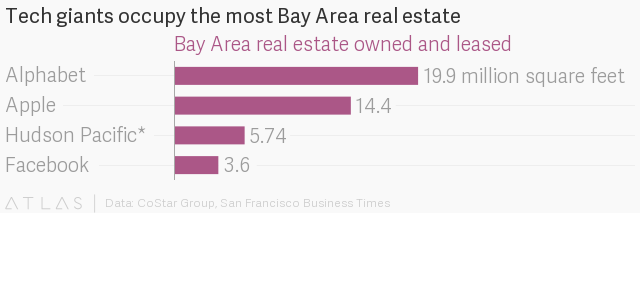 b5073 atlas S1GLk6bdG The size of Silicon Valleys Bay Area real estate empires, charted ...