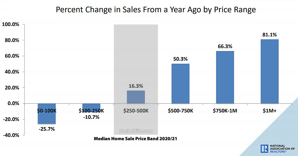 b8ff5 Existing Home Sales 02 21 Change in Sales Pace of Home Resales in the US Takes a Real Hit