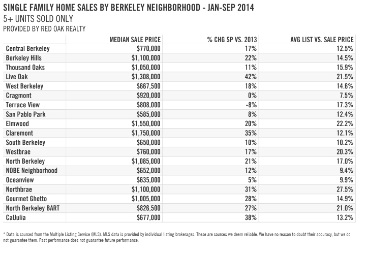ba148 table 720x498 Home Truths: The relative bargain of Berkeley real estate