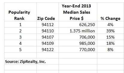 ba240 1 New buyers, more buyers bring demand to formerly overlooked SF neighborhoods
