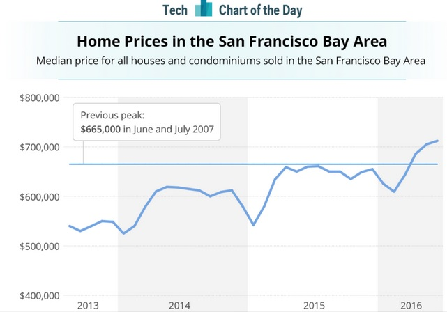 bfe6b statista Bay Area home price median beats all time peak