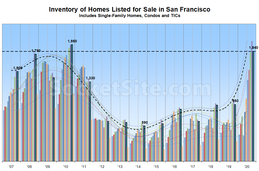 c2445 SF Inventory Chart 11 02 20 Number of Homes on the Market in San Francisco Dips, But…