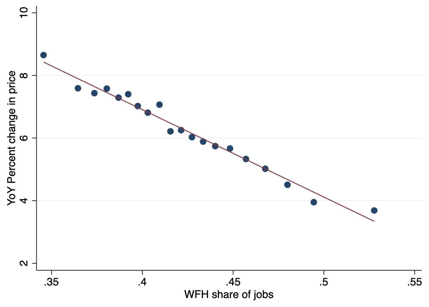 c44b4 bloom28janfig4 The doughnut effect of COVID 19 on cities | VOX, CEPR Policy Portal   voxeu.org