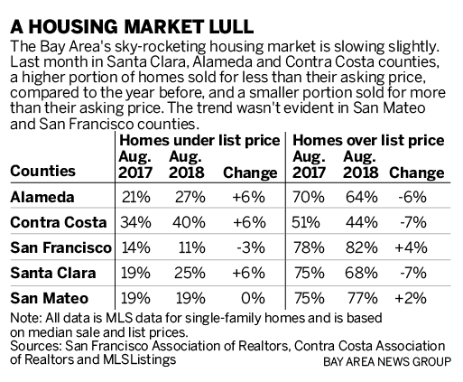 c4722 SJM L COOLING 0916 90 011 Bay Area's runaway housing market taps the brakes. Will the lull last?