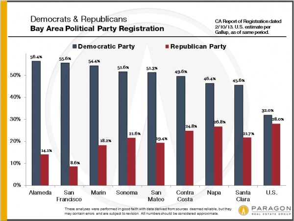 c5a91 Bay Area Political Party Registration 600x451 Which Bay Area county has the most Republicans?