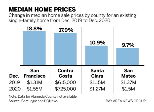 cffbb SJM L HOMES 0210 90 01 Bay Area home prices soar through pandemic, holiday season