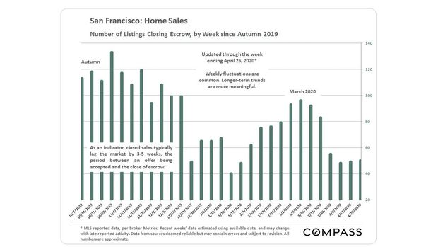 After Initial Plunge, San Francisco Sees Uptick in Real Estate Market