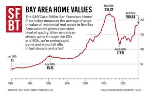 d41cf housing%2A304xx1800 1200 0 0 Bay Area home prices rise 18 percent — how much higher can they go?
