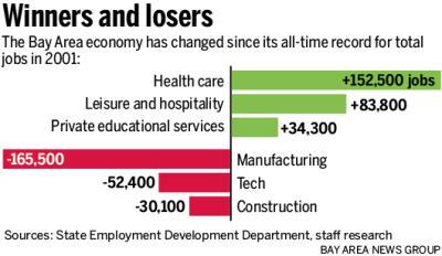 d4f9a 20141107 101030 SJM JOBSPEAK 1109 90 400 Bay Area nears record levels of employment