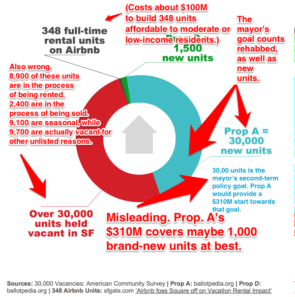 d6e7f graphic Airbnb, Proposition F And The Shared Hypocrisy Of Bay Area Housing