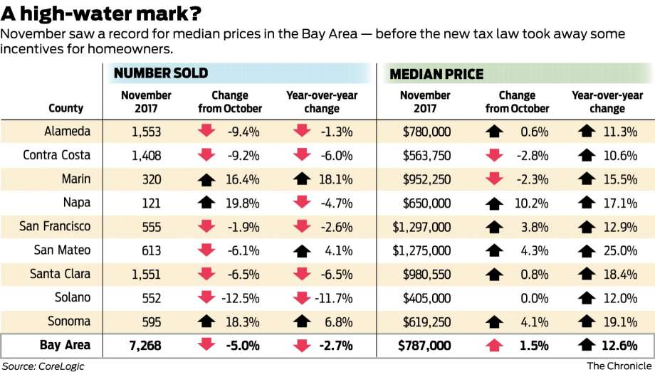 d8977 920x1240 Bay Area home prices hit record in November. Will they stay there ...