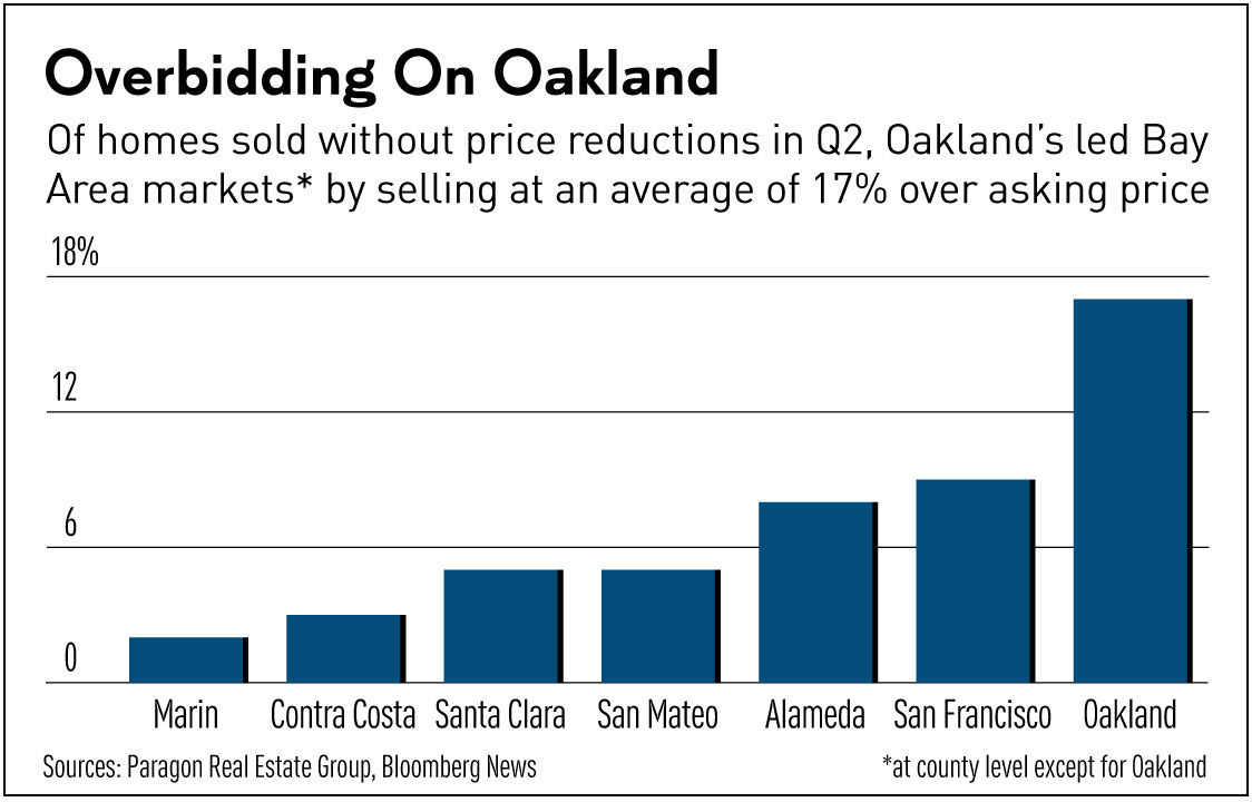 d89e8 IREokld082616 Bay Areas Hot Housing Market Relocates To Oakland