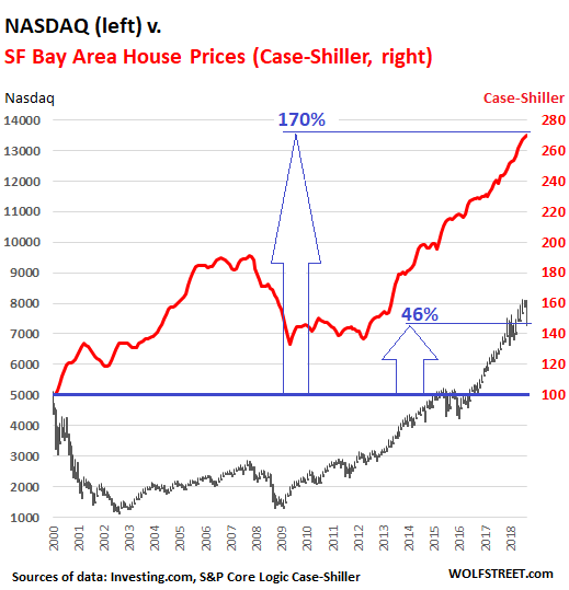 da2cc US San Francisco home price office rents v Nasdaq 2018 10 Booms & Busts: Tech Stocks & Real Estate in the San Francisco Bay Area