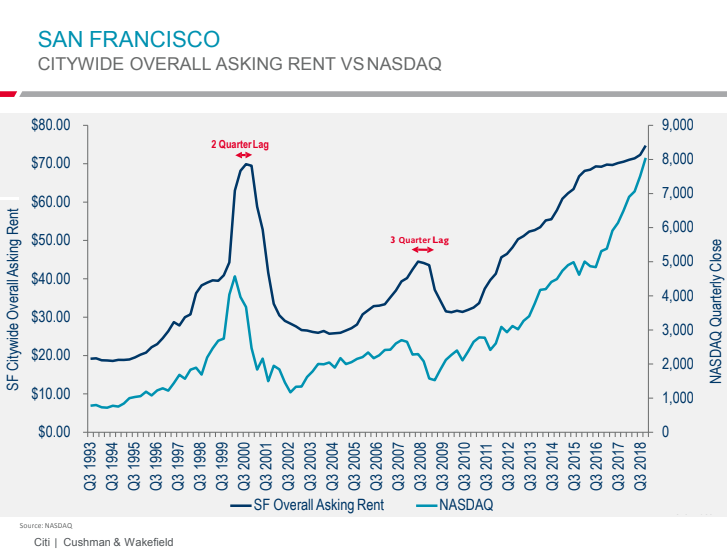 da2cc US San Francisco office rents v Nasdaq 2018 q3 CW Booms & Busts: Tech Stocks & Real Estate in the San Francisco Bay Area