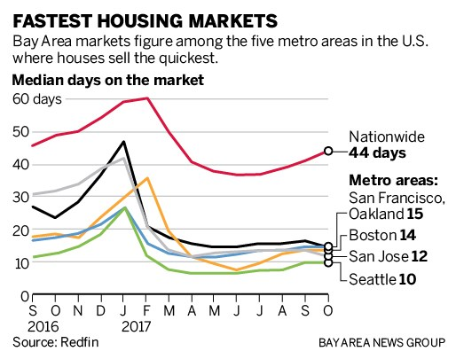 db8de sjm l redfin 1117 90 As housing supply shrinks, San Francisco, San Jose and Oakland are nations three most competitive markets