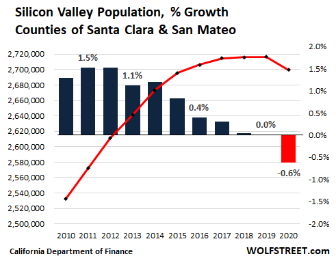 de8c3 US California population 2021 05 09 Silicon Valley OK, California Housing Market: First Ever Population Decline Meets Biggest Home Construction Boom since 2008