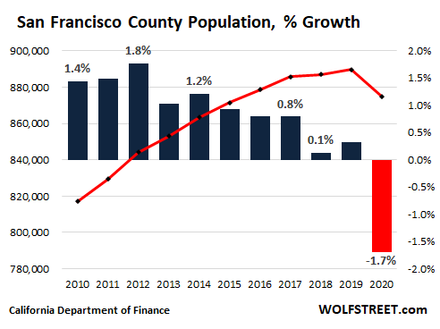 de8c3 US California population 2021 05 09 san francisco OK, California Housing Market: First Ever Population Decline Meets Biggest Home Construction Boom since 2008