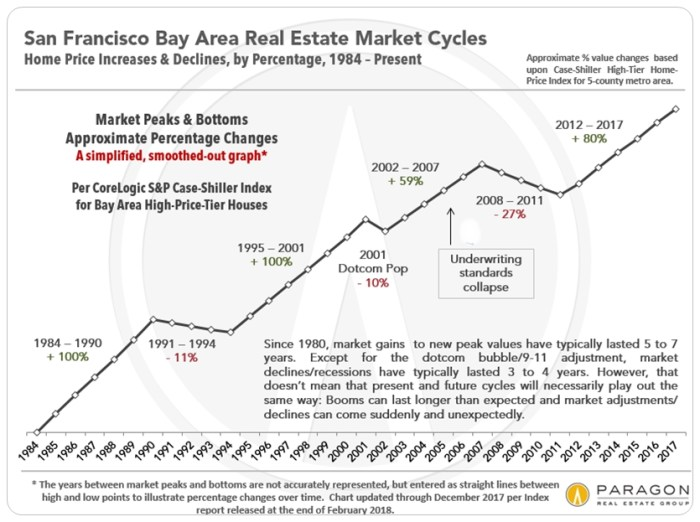 dfcc8 Case Shiller San Francisco Bay Area The big victim of the coming stock market crash