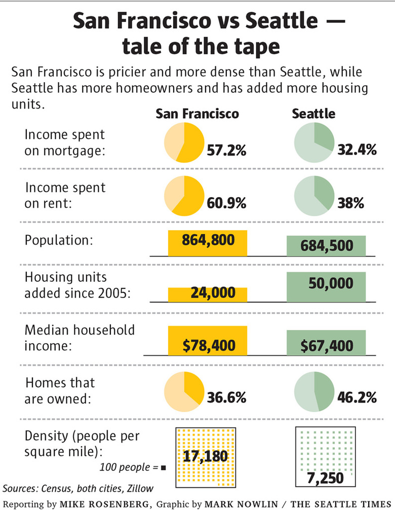 e1205 sf seattle chart c 1024 780x1006 Will Seattle really become the next San Francisco? | The Seattle Times