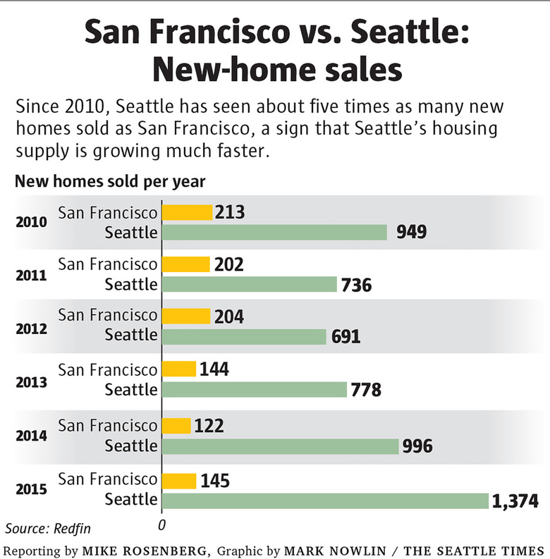e1205 sf seattle newsales c 1024 780x793 Will Seattle really become the next San Francisco? | The Seattle Times